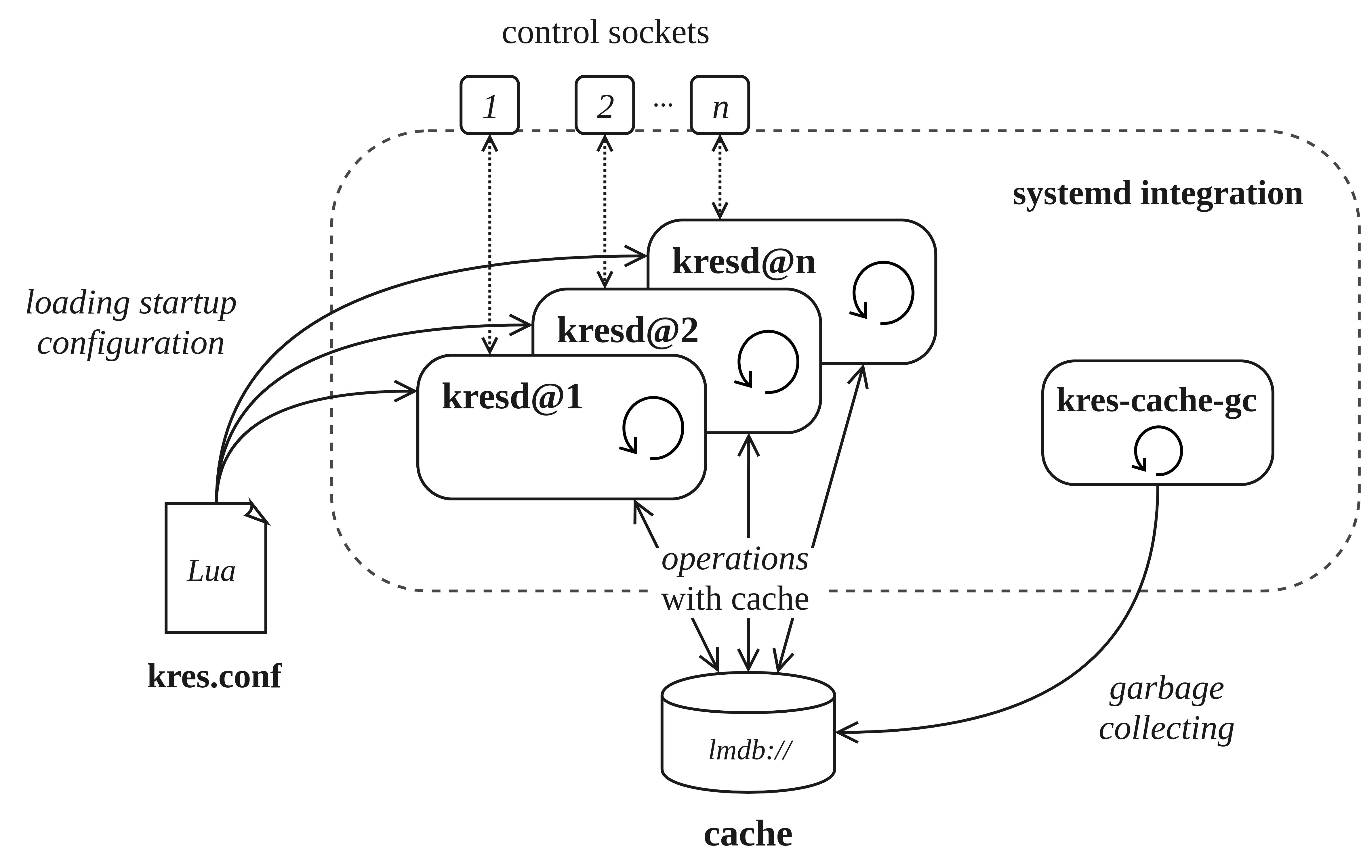 doc/kres-architecture.png