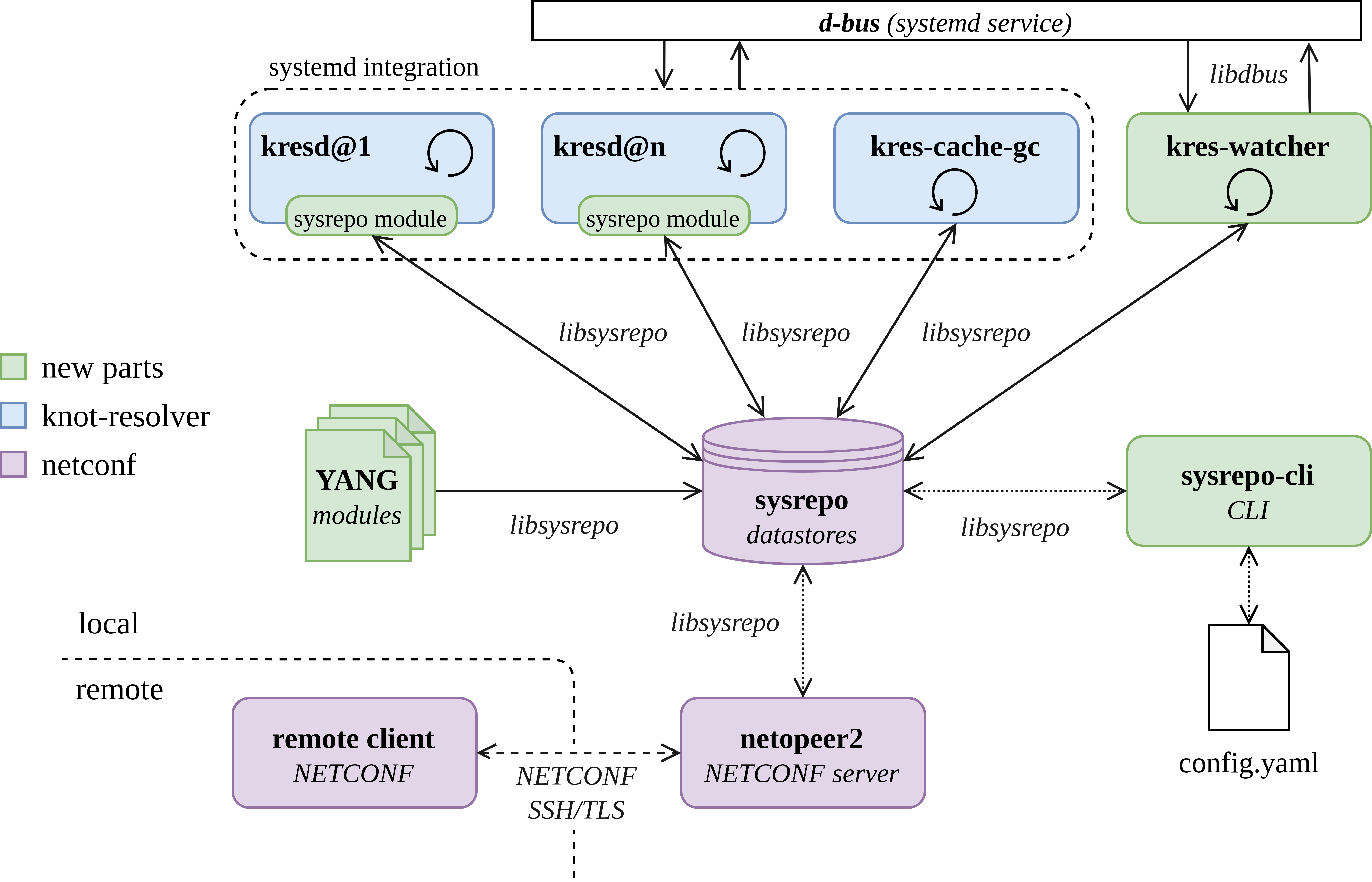 doc/kres-sysrepo-architecture.png